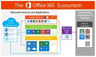 What Office 365 is Really About