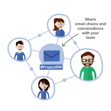 Share email chains and conversations with your team